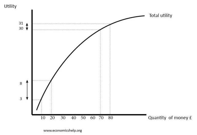 utlity-function-risk-aversion-768x526